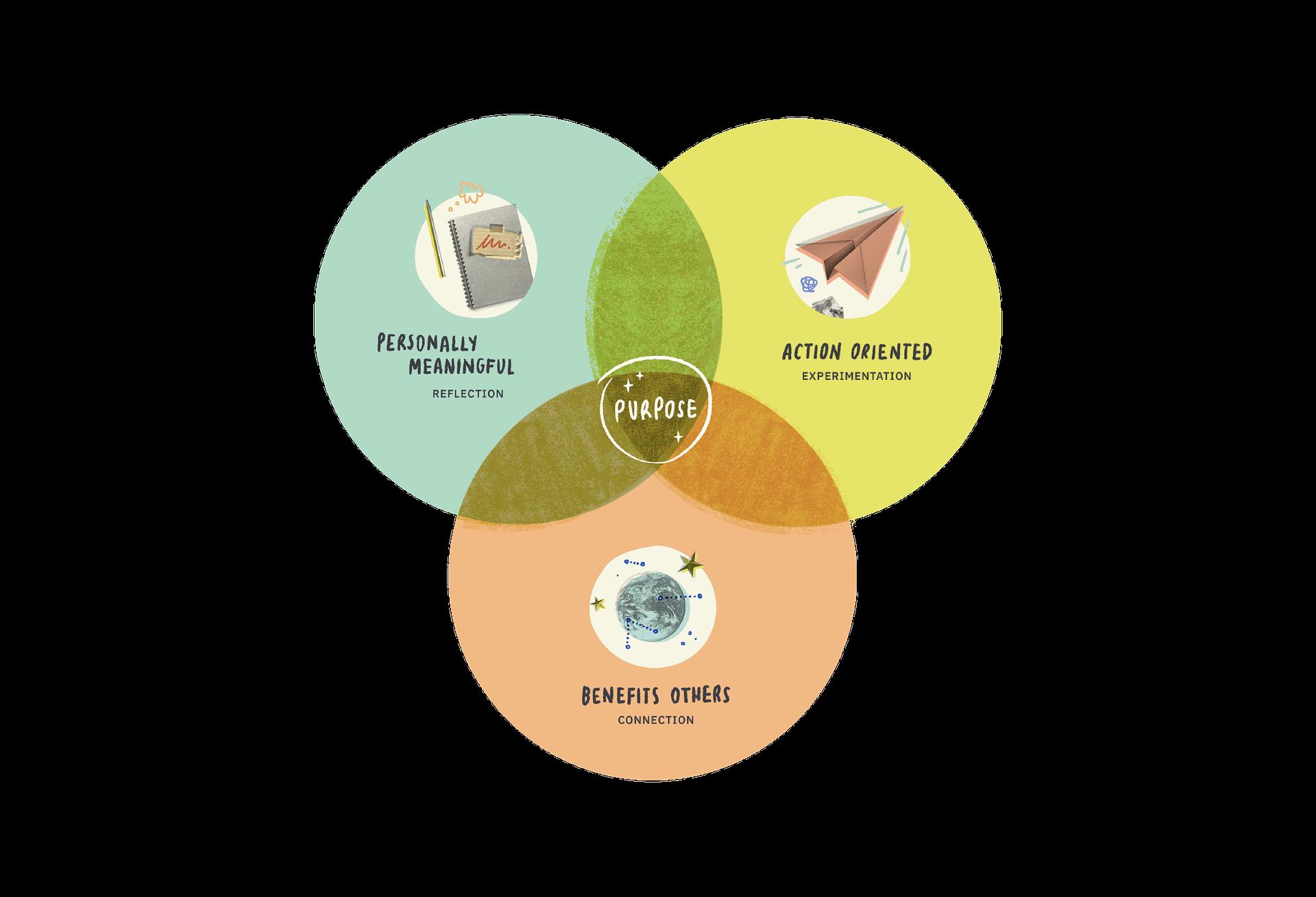 The purpose framework